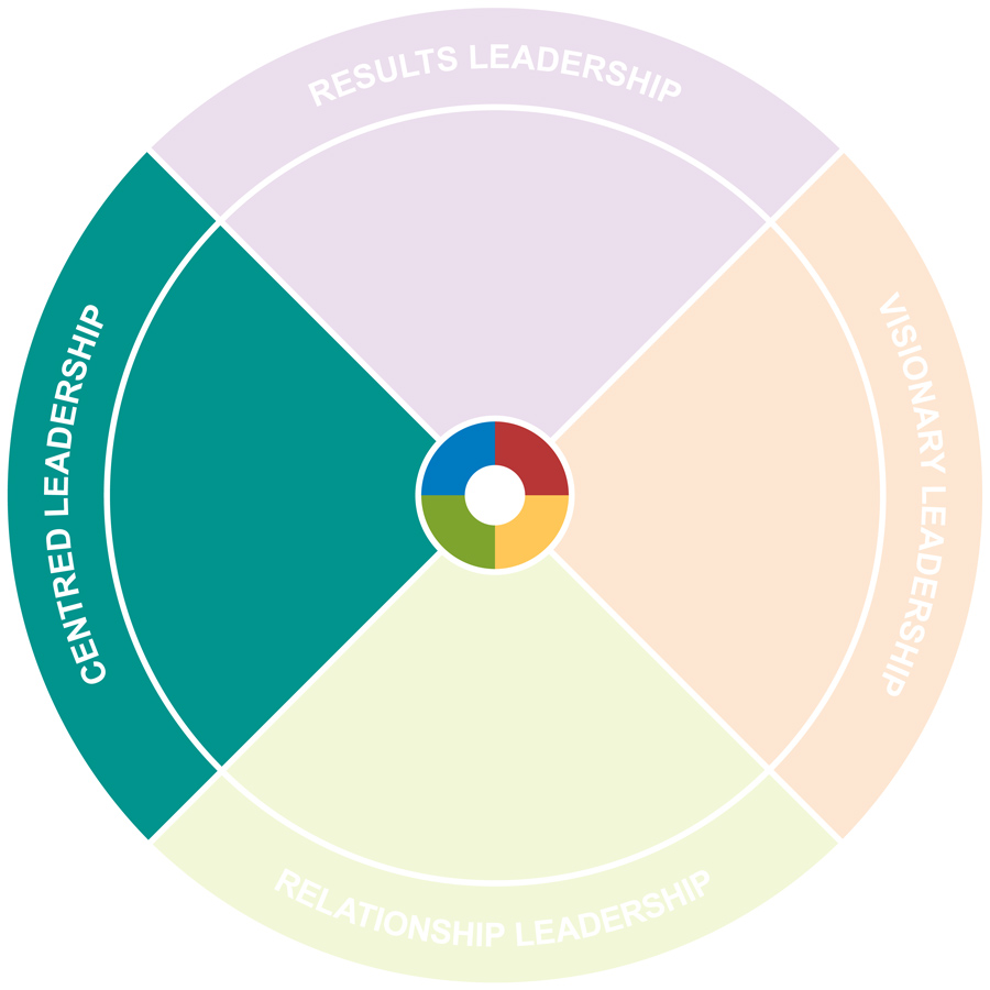 Centred Leadership