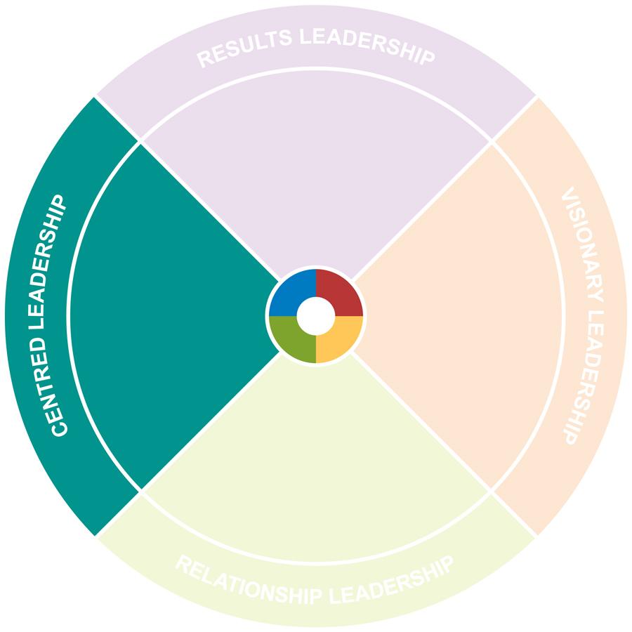 Centred Leadership