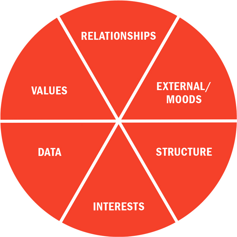 Circle of Conflict Model