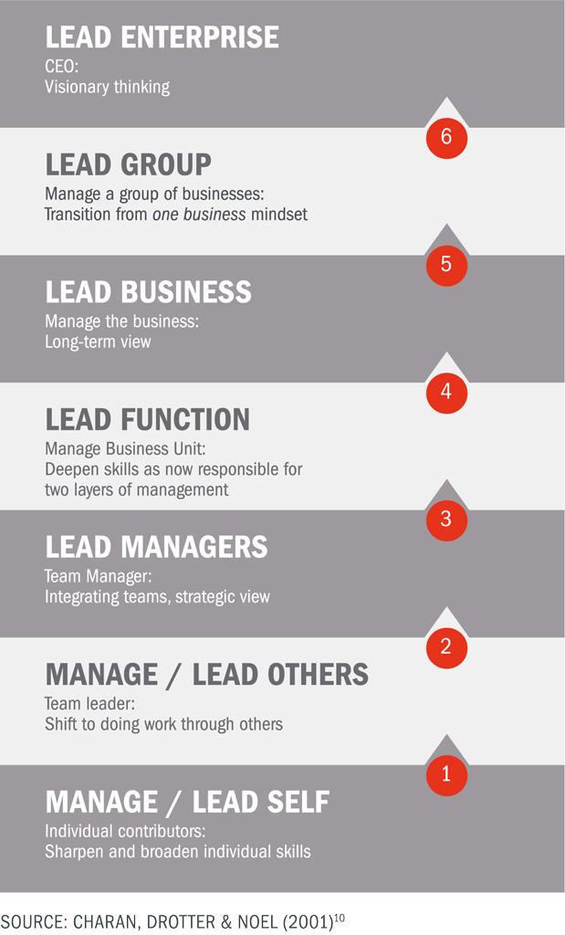 Drotter Leadership Pipeline